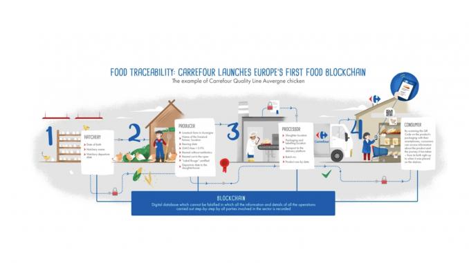 Carrefour porta la certificazione della blockchain nelle filiere chiave del food