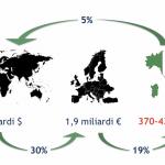 Osservatorio Smart Agrifood: Agricoltura 4.0 a 400 milioni di euro nel 2018