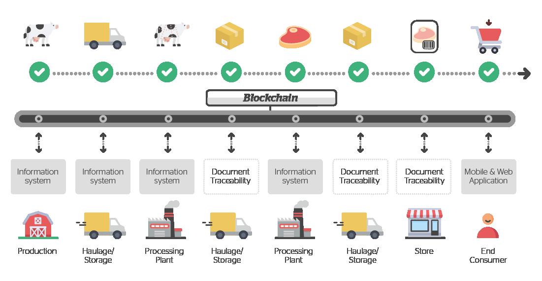 Blockchain – the technology set to shake up the logistics ecosystem